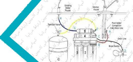چک کردن آب ورودی به دستگاه تصفیه آب خانگی شورآکوا