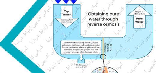 عملکرد سیستم اسمز معکوس در دستگاه تصفیه آب خانگی شورآکوا به چه شکل است؟