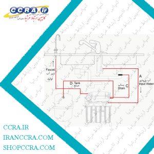 بررسی شرایط کاری مناسب دستگاه های تصفیه آب خانگی شور آکوا
